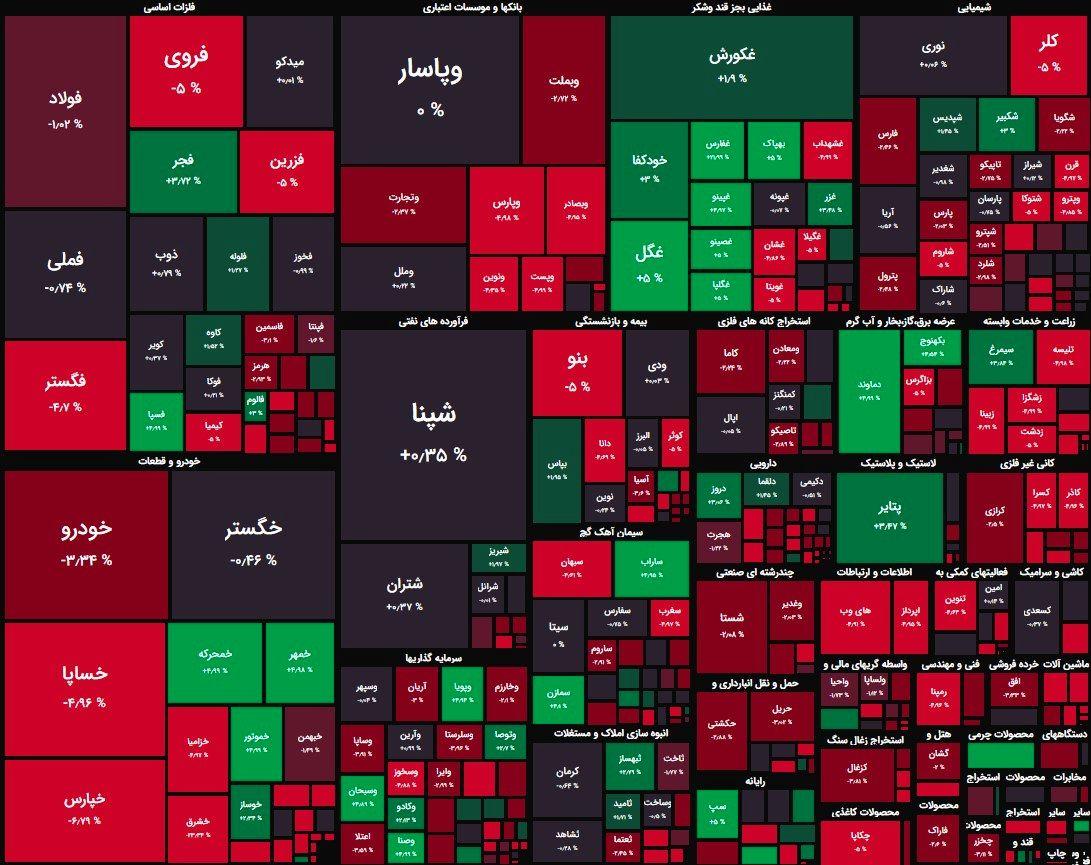 افت 6 هزار واحدی شاخص کل بورس + نقشه بازار